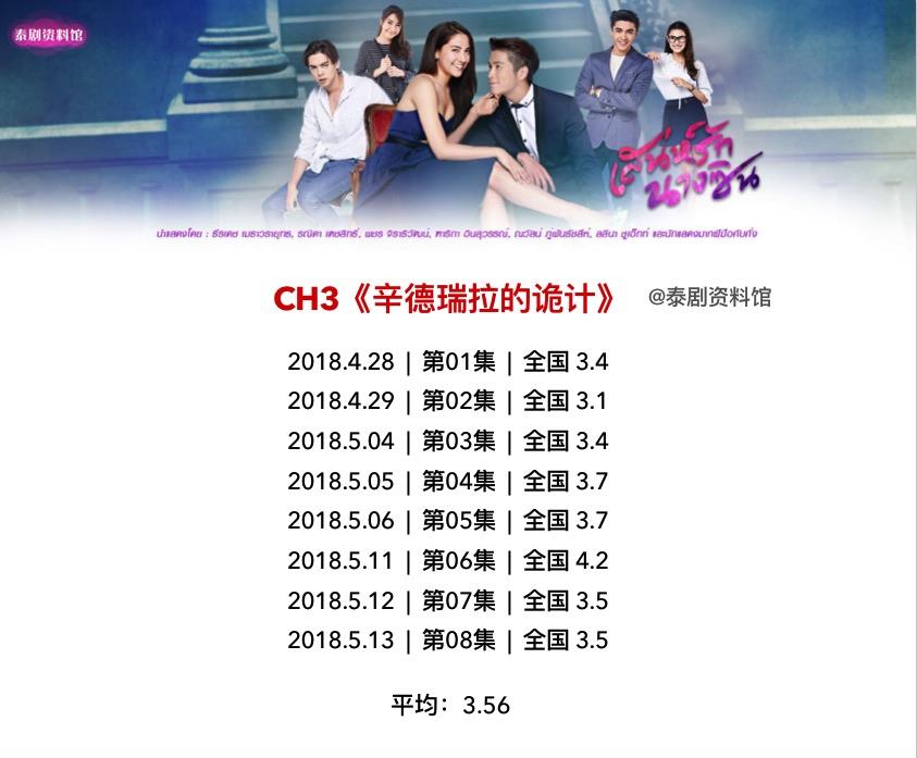 【泰国娱乐】泰国3台,7台 当前在播泰剧的收视率一览,截止到5月15日